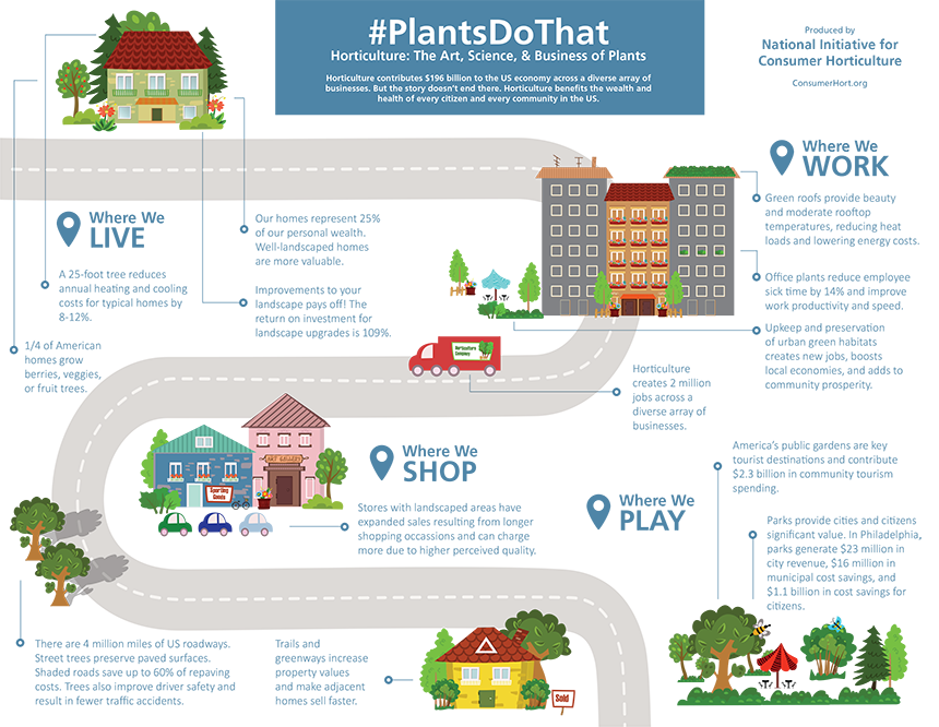 #PlantsDoThat image credit: National Initiative for Consumer Horticulture