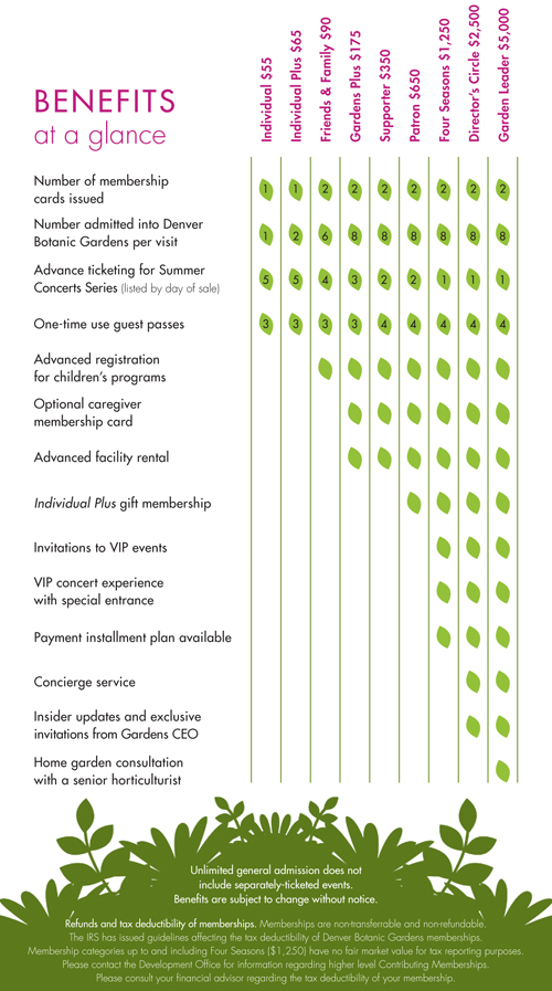 Denver Botanic Gardens 2013 member benefits
